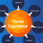 Visitor Experience