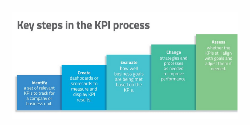 Track the Right KPIs