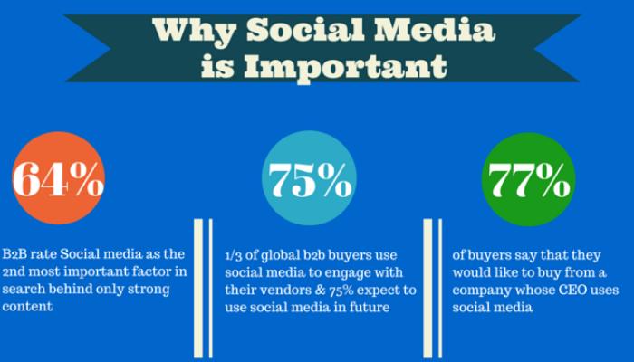 social media marketing start