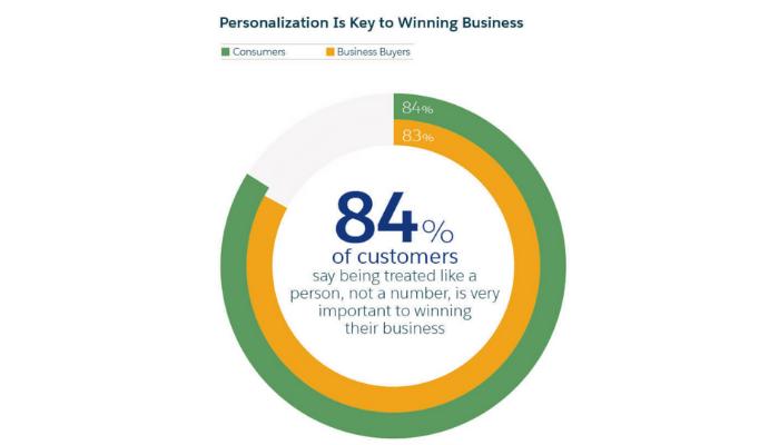 Win A Customer